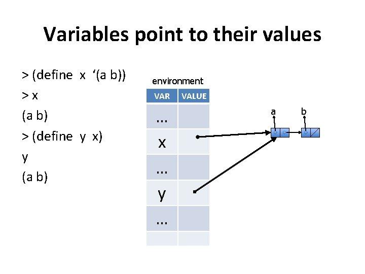 Variables point to their values > (define x '(a b)) >x (a b) >