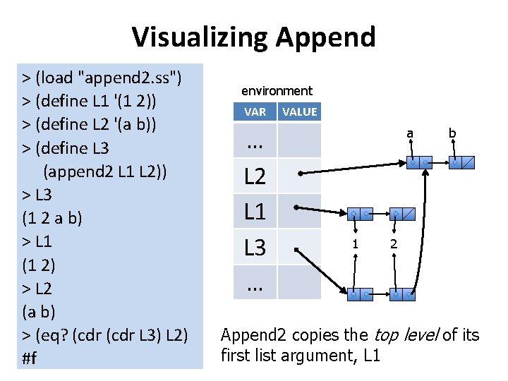"Visualizing Append > (load ""append 2. ss"") > (define L 1 '(1 2)) >"