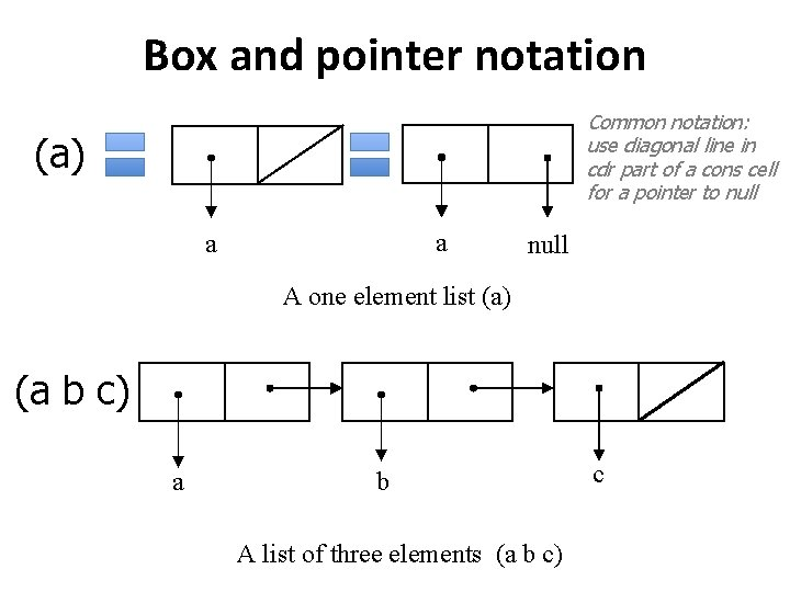 Box and pointer notation Common notation: use diagonal line in cdr part of a