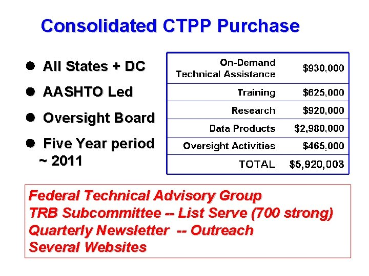 Consolidated CTPP Purchase l All States + DC l AASHTO Led l Oversight Board
