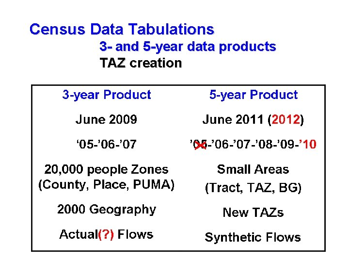Census Data Tabulations 3 - and 5 -year data products TAZ creation X