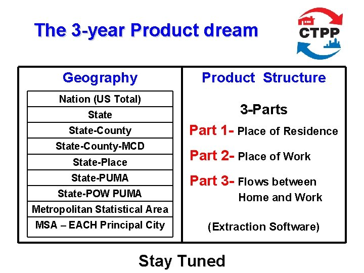 The 3 -year Product dream Geography Product Structure Nation (US Total) State 3 -Parts