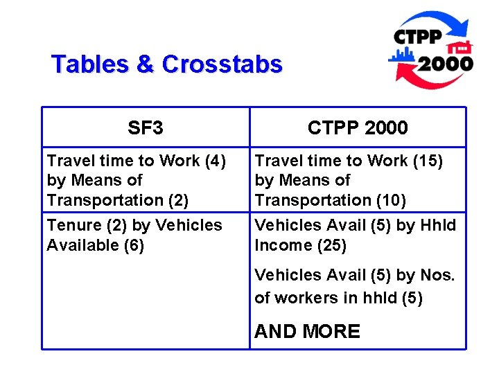 Tables & Crosstabs SF 3 CTPP 2000 Travel time to Work (4) by Means