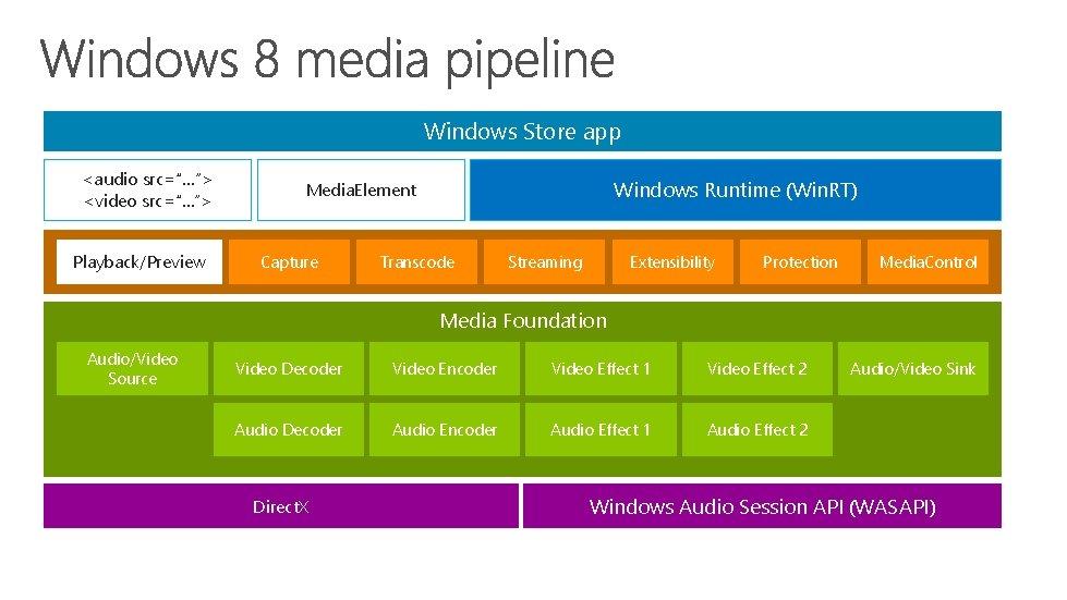 "Windows Store app <audio src=""…""> <video src=""…""> Playback/Preview Windows Runtime (Win. RT) Media. Element"