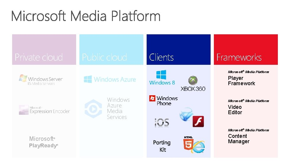 Private cloud Public cloud Clients Frameworks Microsoft® Media Platform Player Framework Windows Azure Media