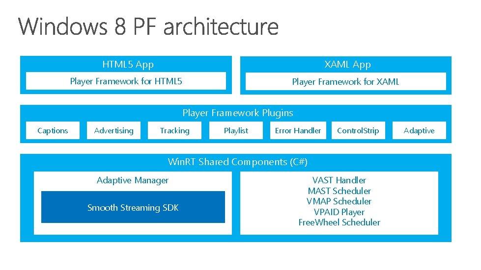HTML 5 App XAML App Player Framework for HTML 5 Player Framework for XAML