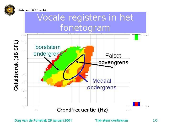 Geluidsdruk (d. B SPL) Vocale registers in het fonetogram borststem ondergrens Falset bovengrens Modaal