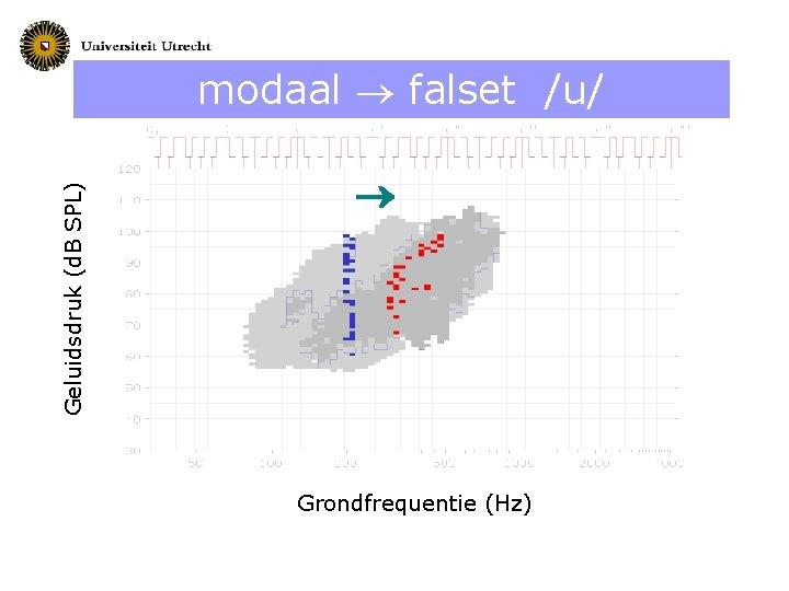 Geluidsdruk (d. B SPL) modaal falset /u/ Grondfrequentie (Hz)