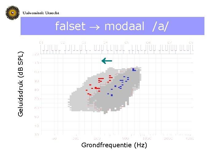 Geluidsdruk (d. B SPL) falset modaal /a/ Grondfrequentie (Hz)