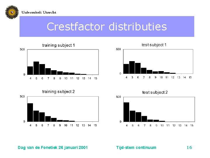 Crestfactor distributies Dag van de Fonetiek 26 januari 2001 Tijd-stem continuum 16