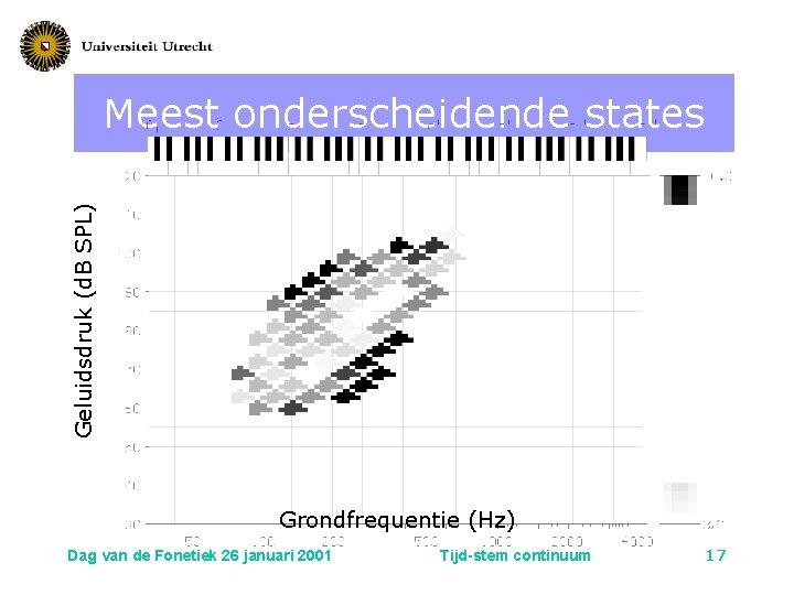 Geluidsdruk (d. B SPL) Meest onderscheidende states Grondfrequentie (Hz) Dag van de Fonetiek 26