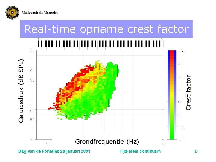 Crest factor Geluidsdruk (d. B SPL) Real-time opname crest factor Grondfrequentie (Hz) Dag van