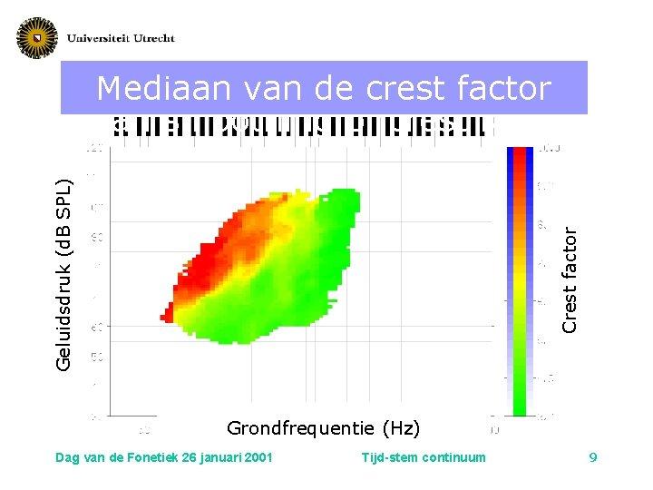 Crest factor Geluidsdruk (d. B SPL) Mediaan van de crest factor Median smoothing of