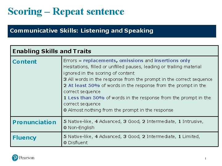 Scoring – Repeat sentence Communicative Skills: Listening and Speaking Enabling Skills and Traits Content