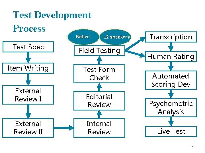 Test Development Process Native Test Spec Item Writing External Review II L 2 speakers