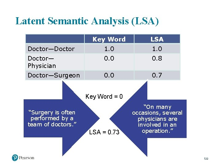 Latent Semantic Analysis (LSA) Key Word LSA Doctor—Doctor 1. 0 Doctor— Physician 0. 0