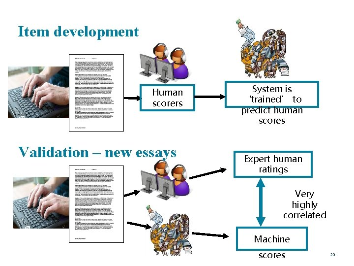 Item development Human scorers Validation – new essays System is 'trained' to predict human