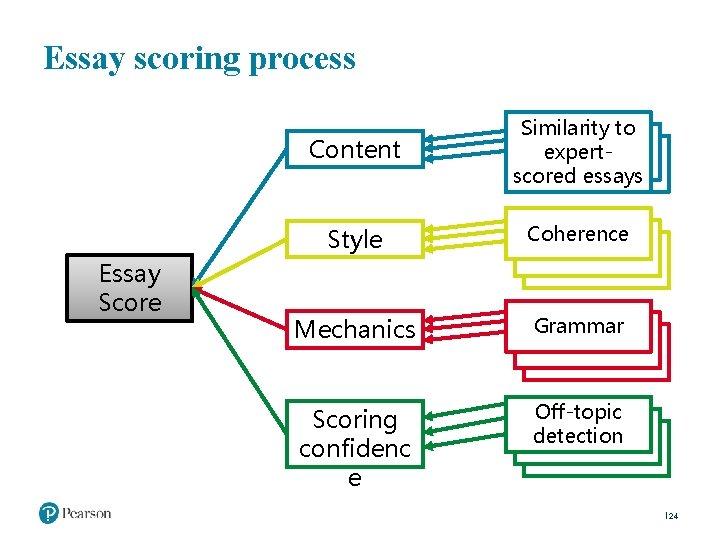 Essay scoring process Content Style Essay Score Similarity to # expertscored essays Coherence Mechanics