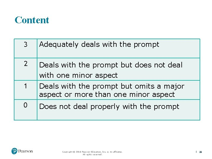 Content 3 Adequately deals with the prompt 2 Deals with the prompt but does