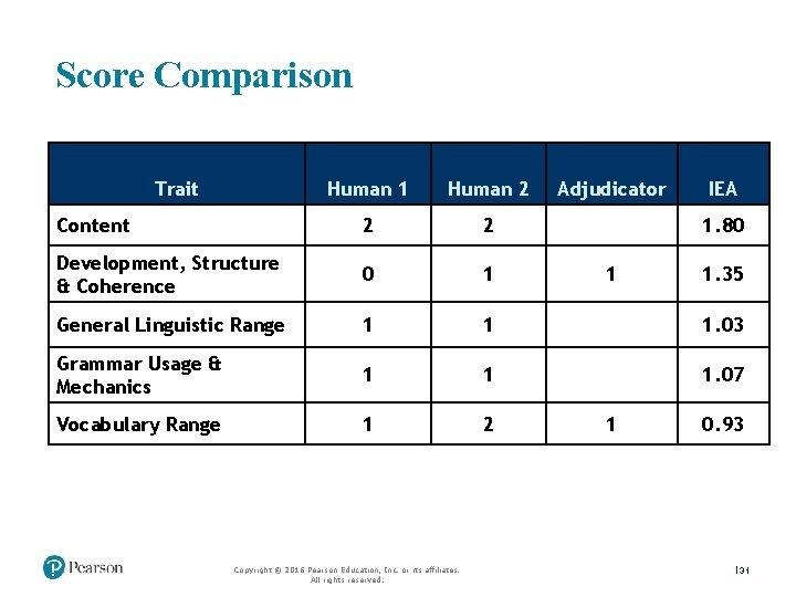 Score Comparison Trait Human 1 Human 2 Content 2 2 Development, Structure & Coherence