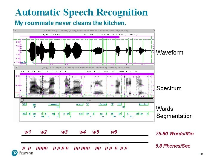 Automatic Speech Recognition My roommate never cleans the kitchen. Waveform Spectrum Words Segmentation w