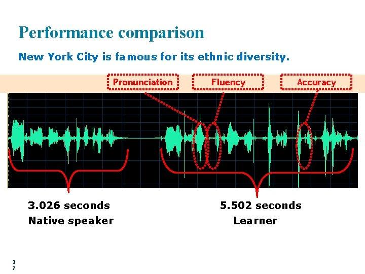 Performance comparison New York City is famous for its ethnic diversity. Pronunciation 3. 026