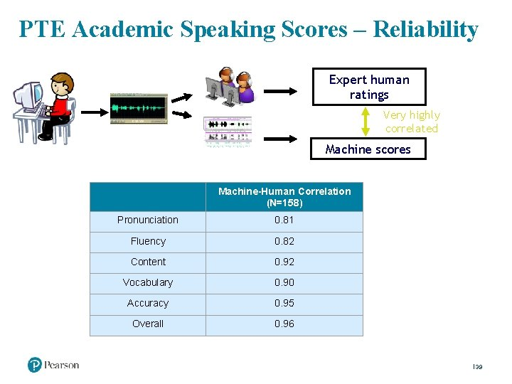 PTE Academic Speaking Scores – Reliability Expert human ratings Very highly correlated Machine scores