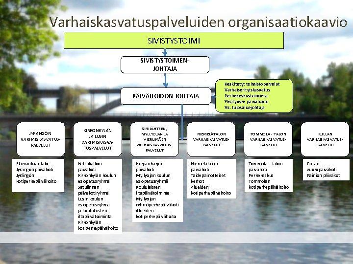 Varhaiskasvatuspalveluiden organisaatiokaavio SIVISTYSTOIMI SIVISTYSTOIMENJOHTAJA PÄIVÄHOIDON JOHTAJA JYRÄNGÖN VARHAISKASVATUSPALVELUT Elämänkaaritalo Jyrängön päiväkoti Jyrängön kotiperhepäivähoito KIRKONKYLÄN