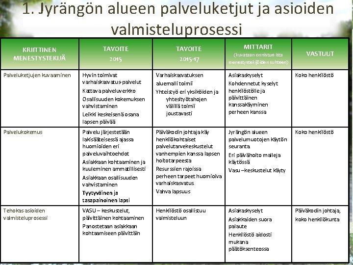 1. Jyrängön alueen palveluketjut ja asioiden valmisteluprosessi KRIITTINEN MENESTYSTEKIJÄ TAVOITE 2015 -17 MITTARIT (kuvataan