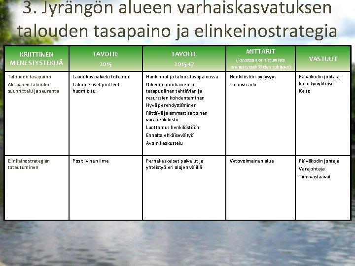 3. Jyrängön alueen varhaiskasvatuksen talouden tasapaino ja elinkeinostrategia KRIITTINEN MENESTYSTEKIJÄ TAVOITE 2015 -17 MITTARIT