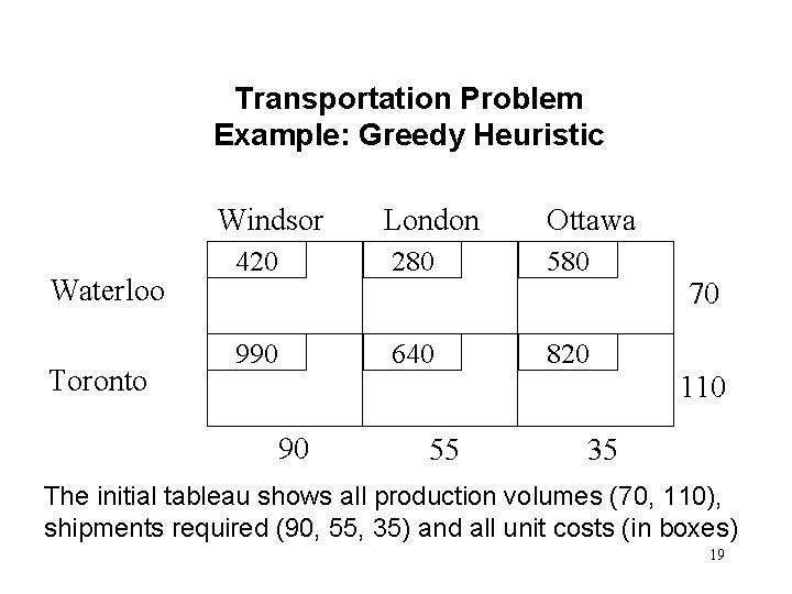 Transportation Problem Example: Greedy Heuristic Windsor Waterloo Toronto London Ottawa 420 280 580 990