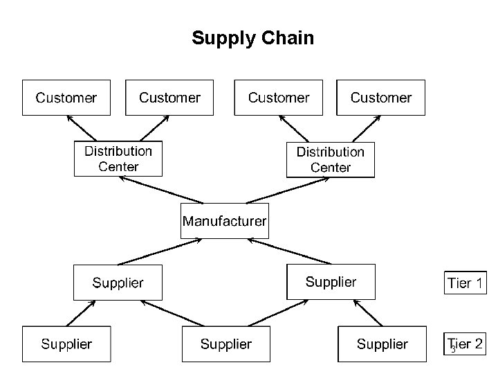 Supply Chain 3