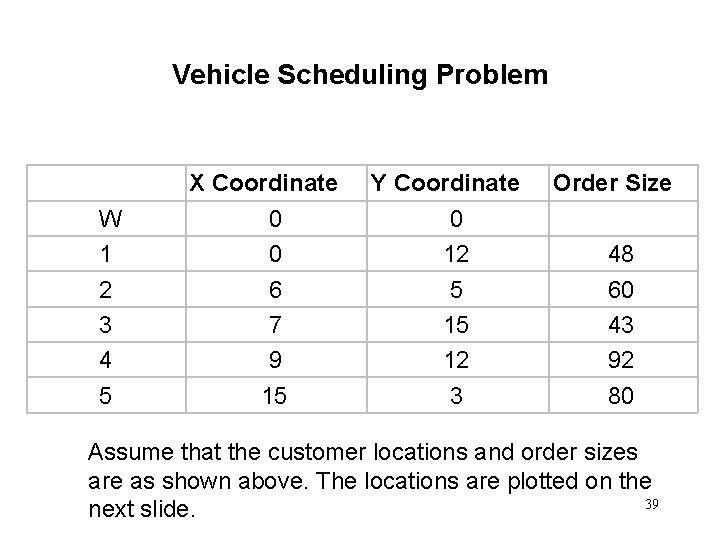 Vehicle Scheduling Problem X Coordinate W 1 2 3 4 5 0 0 6
