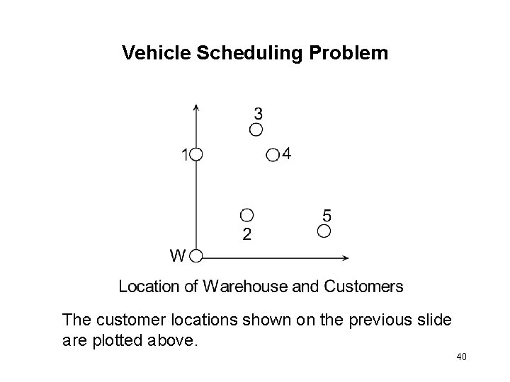 Vehicle Scheduling Problem The customer locations shown on the previous slide are plotted above.