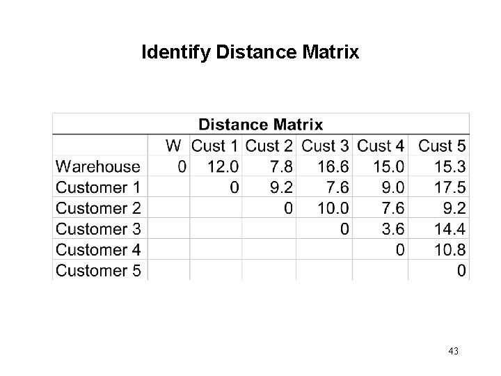 Identify Distance Matrix 43