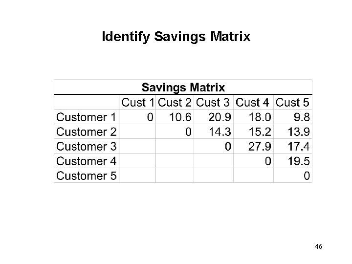 Identify Savings Matrix 46