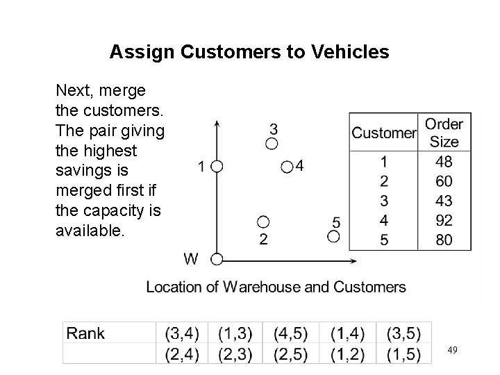 Assign Customers to Vehicles Next, merge the customers. The pair giving the highest savings