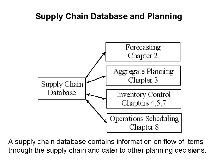 Supply Chain Database and Planning A supply chain database contains information on flow of
