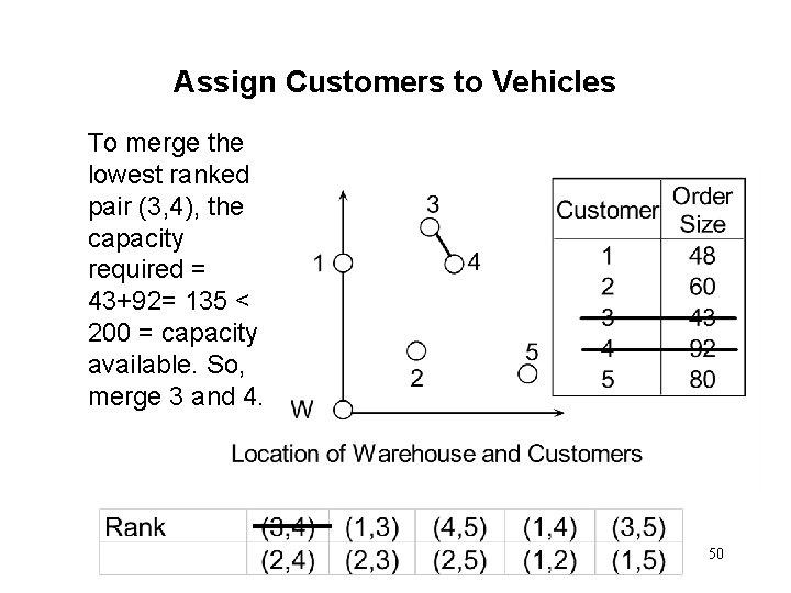 Assign Customers to Vehicles To merge the lowest ranked pair (3, 4), the capacity