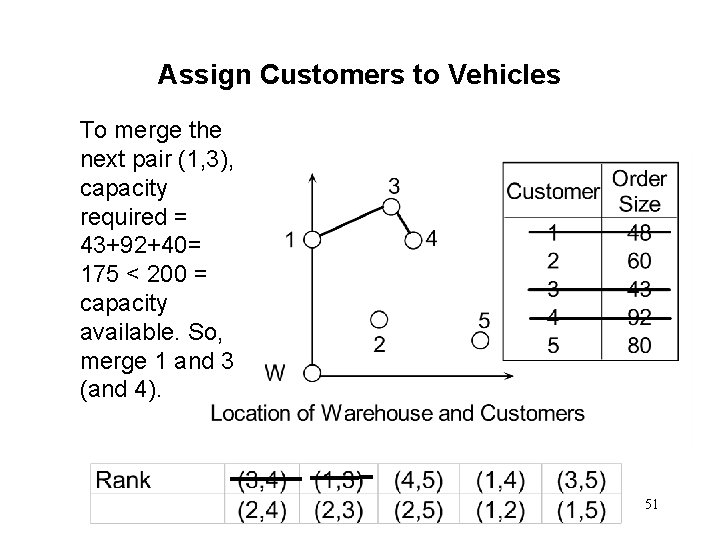 Assign Customers to Vehicles To merge the next pair (1, 3), capacity required =