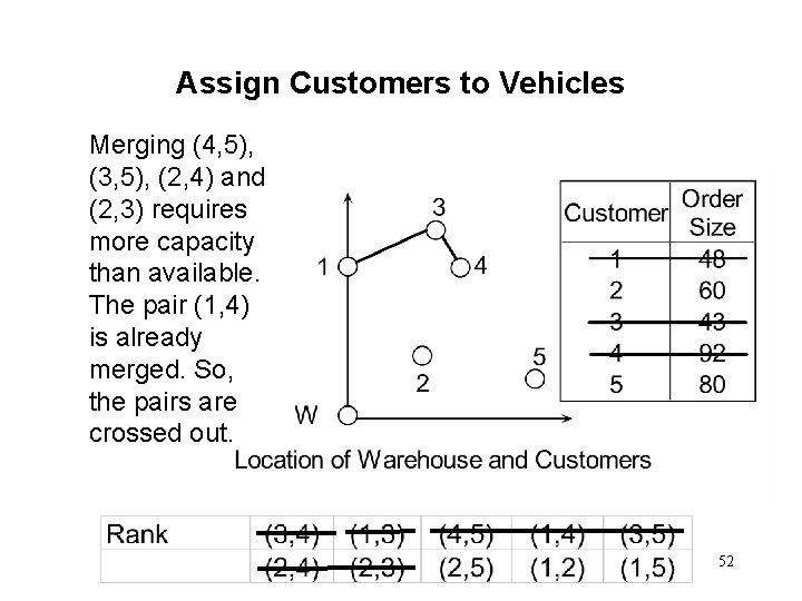 Assign Customers to Vehicles Merging (4, 5), (3, 5), (2, 4) and (2, 3)