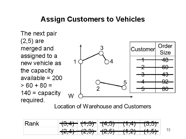 Assign Customers to Vehicles The next pair (2, 5) are merged and assigned to