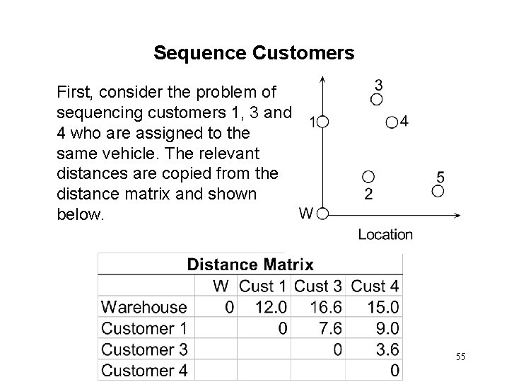 Sequence Customers First, consider the problem of sequencing customers 1, 3 and 4 who