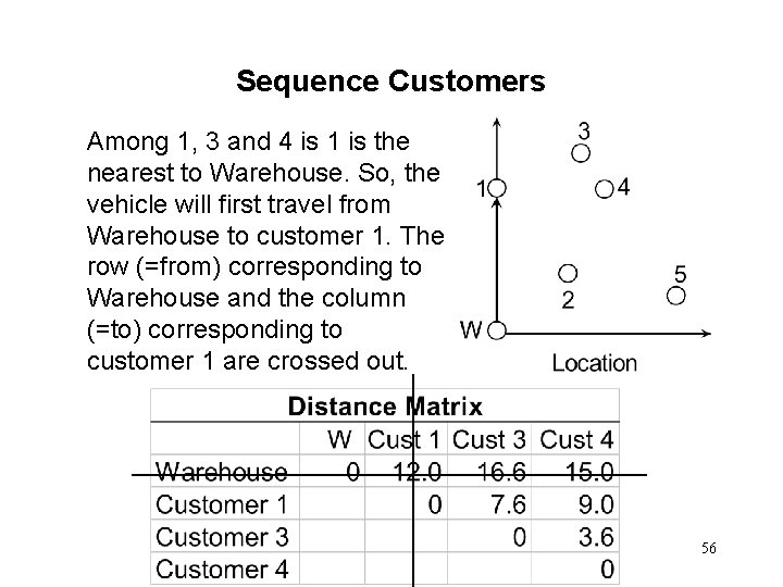 Sequence Customers Among 1, 3 and 4 is 1 is the nearest to Warehouse.