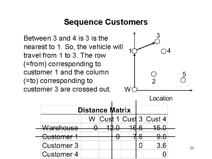 Sequence Customers Between 3 and 4 is 3 is the nearest to 1. So,