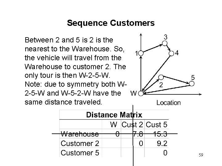 Sequence Customers Between 2 and 5 is 2 is the nearest to the Warehouse.