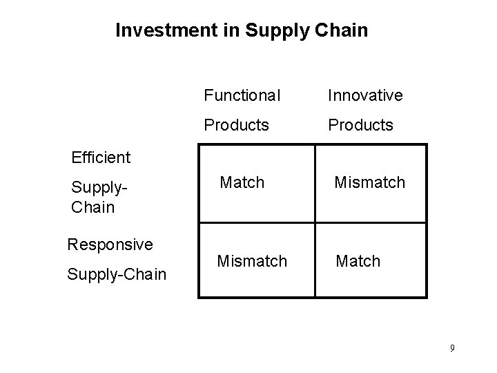 Investment in Supply Chain Functional Innovative Products Efficient Supply. Chain Responsive Supply-Chain Match Mismatch
