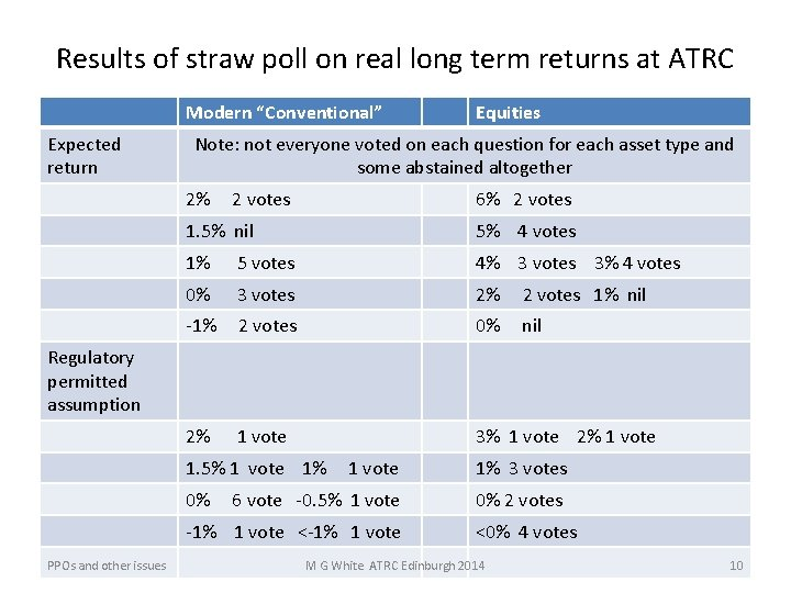"""Results of straw poll on real long term returns at ATRC Modern """"Conventional"""" Expected"""