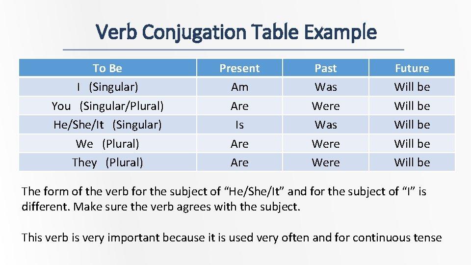 Verb Conjugation Table Example To Be I (Singular) You (Singular/Plural) He/She/It (Singular) We (Plural)