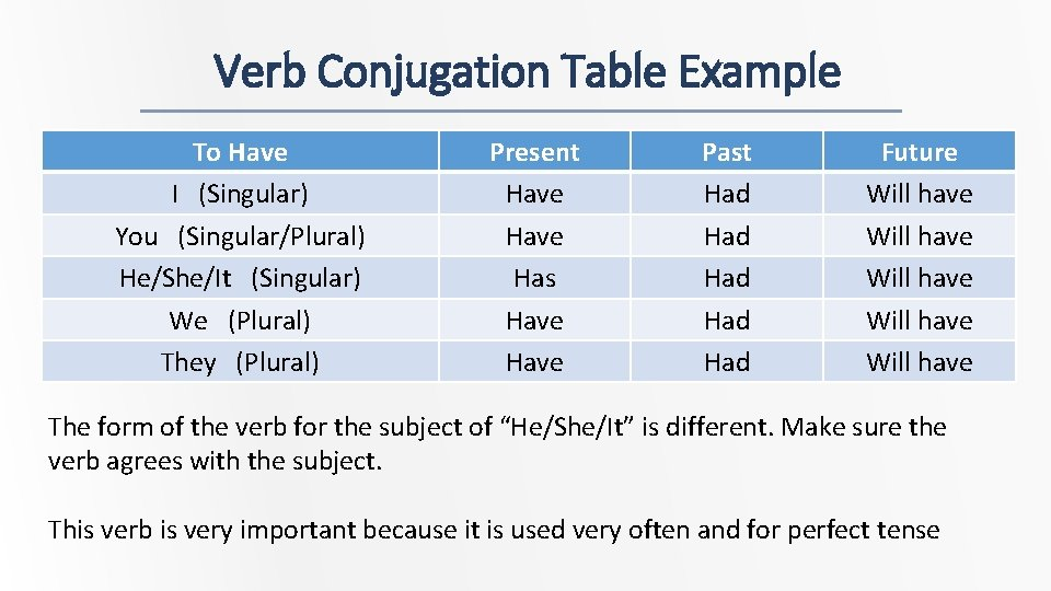 Verb Conjugation Table Example To Have I (Singular) You (Singular/Plural) He/She/It (Singular) We (Plural)